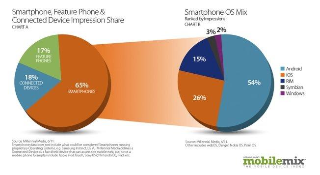 http://www-bgr-com.vimg.net/wp-content/uploads/2011/07/BGR-SmartphoneImpressionOSMix110714211233.jpg