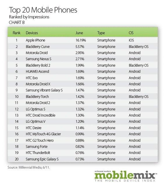 http://www-bgr-com.vimg.net/wp-content/uploads/2011/07/BGR-Top20MobilePhones110714211246.jpg