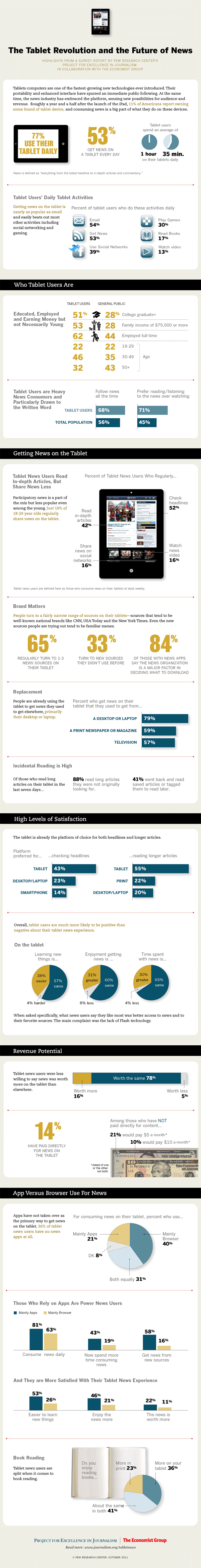 Infographic from Pew Research Center on how tablets are changing consumer behaviour