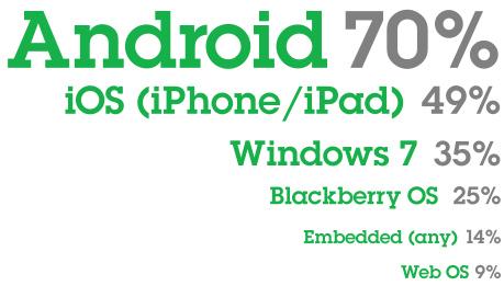 ibm trends 1 5 razloga zašto odabrati Android programiranje