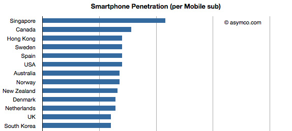 Excellent variant cell phone penetration in canada share your