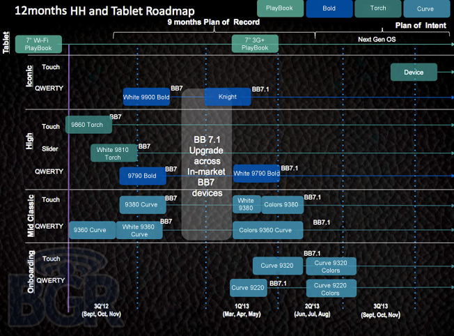 BlackBerry 2012 Roadmap BGR RIMs 2012 roadmap: 3G PlayBook, Curves, and possible London delay