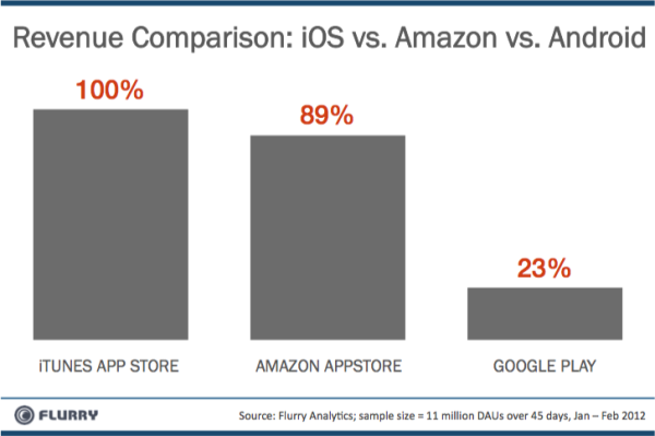 Revenue Comparison of Apple, Amazon and  Google apps