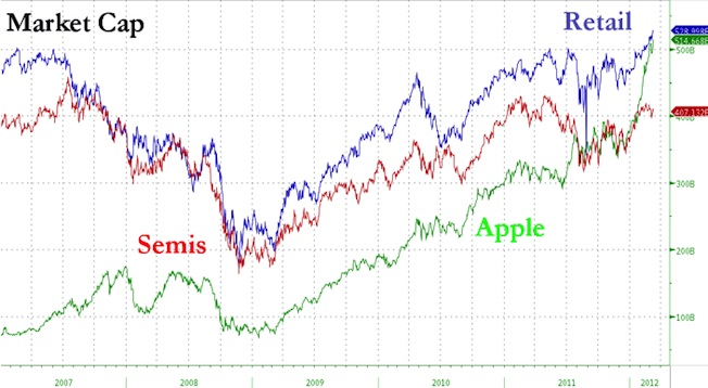 aapl us retail market cap bgr Apple is soon worth more that the entire US retail sector! gadgetzz