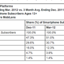 Android and Apple continue to grow in Q1 as RIM and Microsoft slide