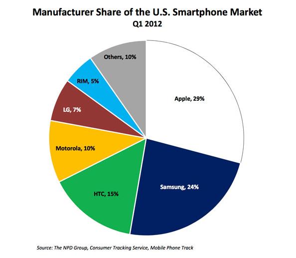 Apple Top Smartphone Vendor
