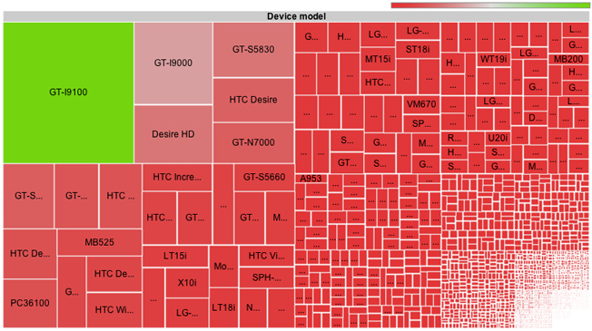 android-fragmentation-visualization.jpg (652×365)