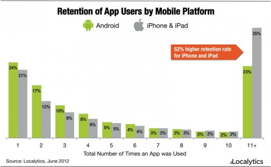 iOS users more loyal to apps than Android