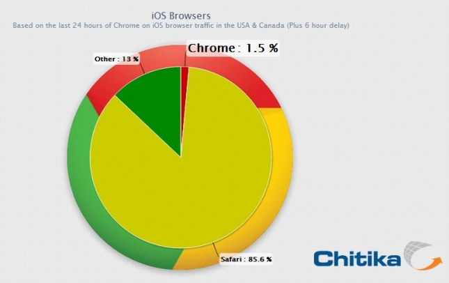 Chrome For iOS Browser Market Share