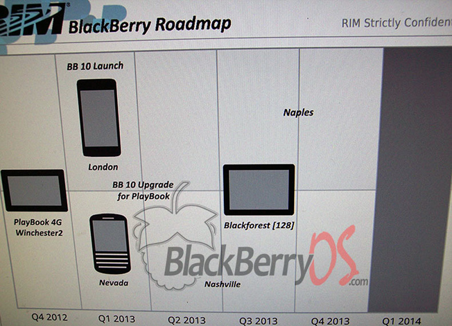 BlackBerry Roadmap 2013 Leak