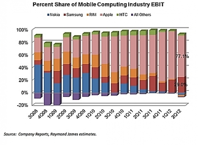 Apple Mobile Industry Profit Share Q2 2012