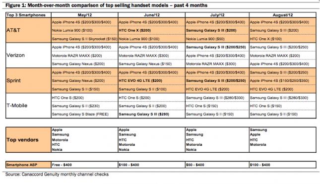 U.S. Smartphone Sales August 2012